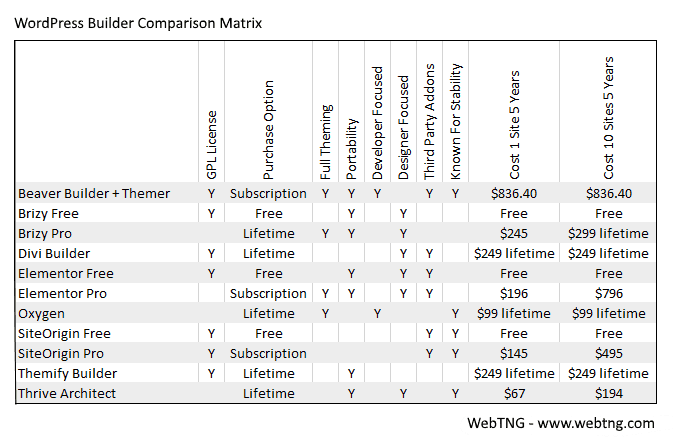 wordpress builder comparison matrix