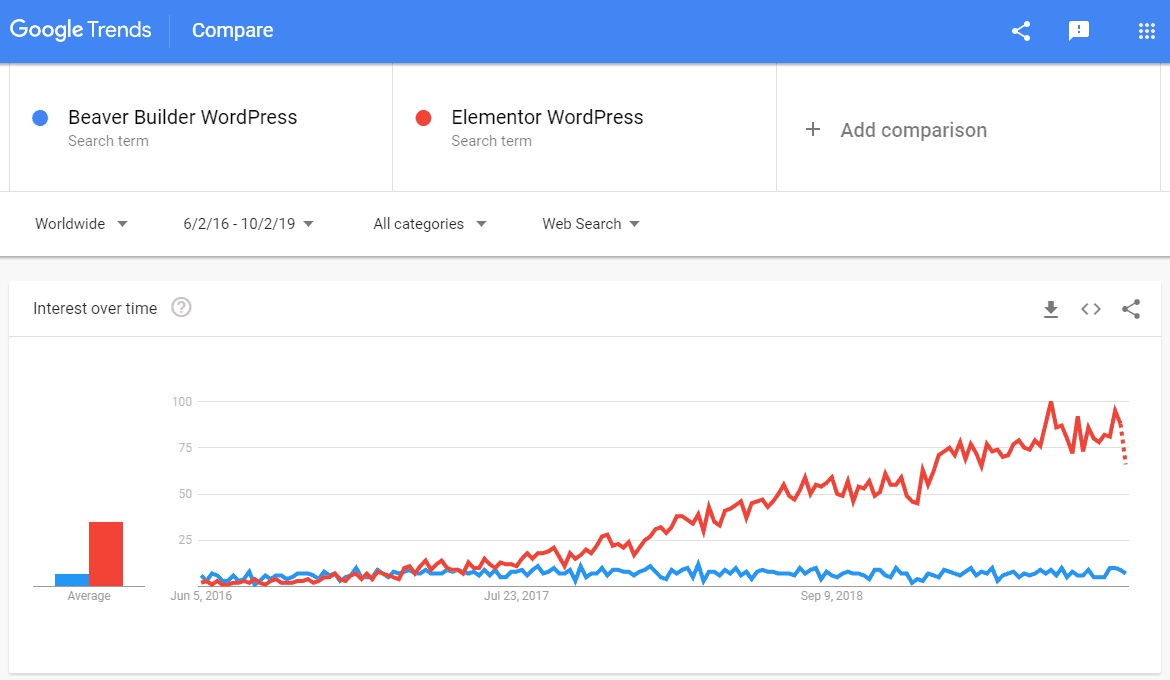beaver builder vs elementor search trends