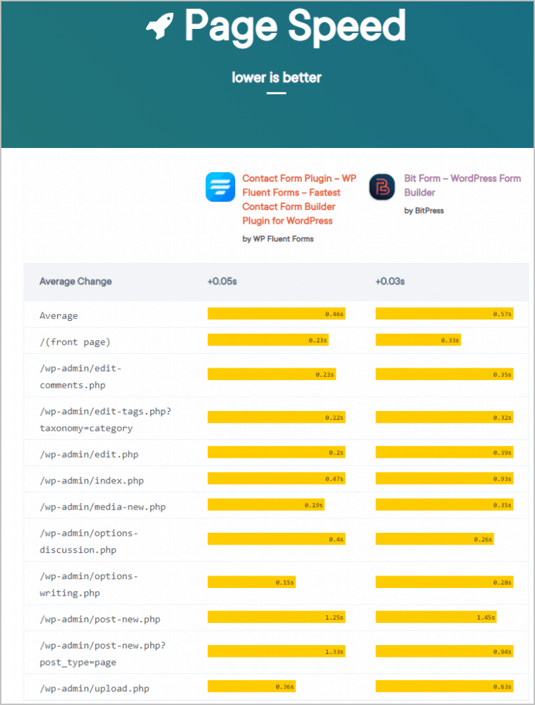 wp hive page speed
